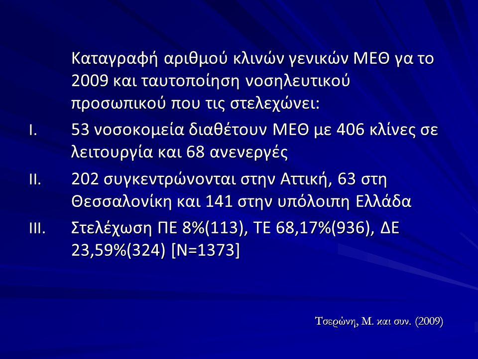 Στελέχωση ΠΕ 8%(113), ΤΕ 68,17%(936), ΔΕ 23,59%(324) [Ν=1373]